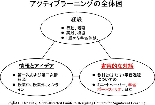 アクティブラーニングの全体図